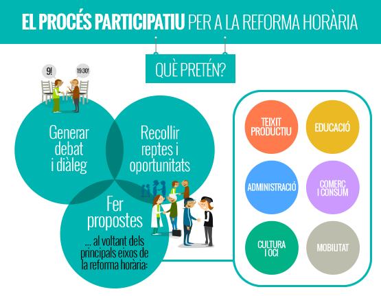 Vilafranca participa en el procés participatiu per a la reforma horària