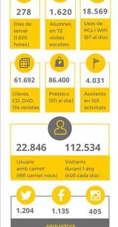 La biblioteca Torras i Bages tanca el 2017 incrementant visites i préstecs