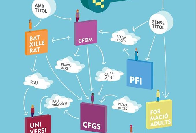 Comença el cicle d'informació i orientació educativa «Després de l'ESO… Què?»