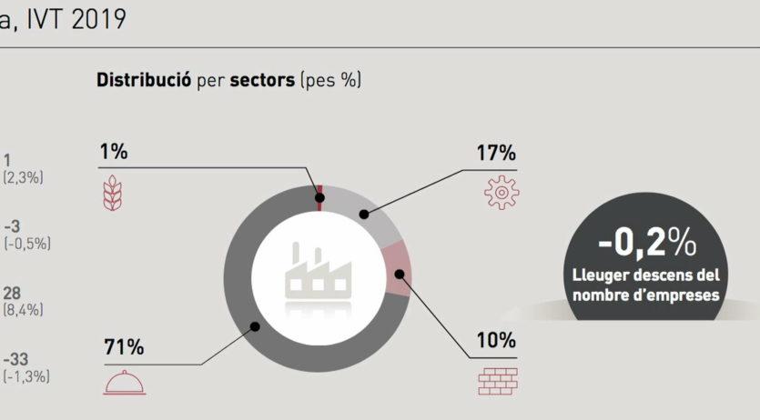 El 2019 l'economia de l'Alt Penedès es va estancar, amb una majoria d'empreses de serveis