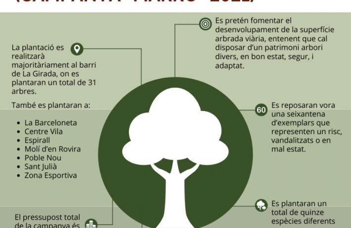 Es plantaran una seixantena d'arbres a Vilafranca en la campanya de reposició d'enguany