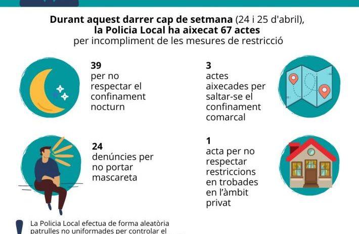La Policia Local de Vilafranca aixeca 67 actes per infraccions contra la normativa anti-COVID